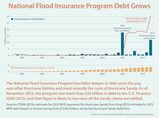 Chart-National-Flood-Insurance-Program-Debt_Full-Size