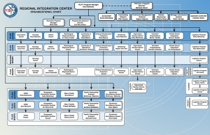 The organizational chart from the Regional Catastrophic Planning Team.