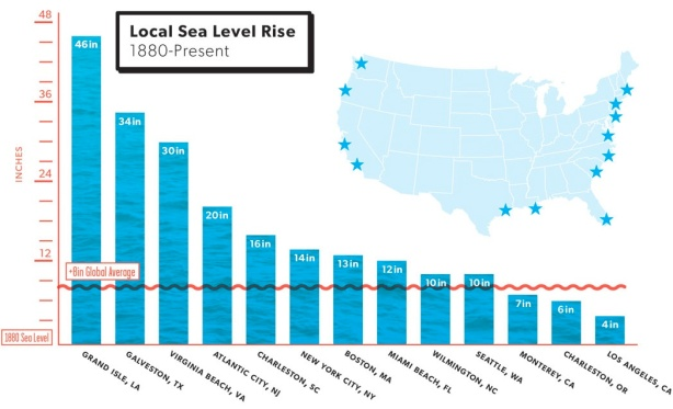 Sea Level Rise FINAL all facts