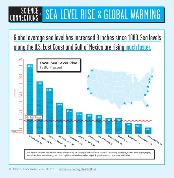 Infographic courtesy of Union of Concerned Scientists